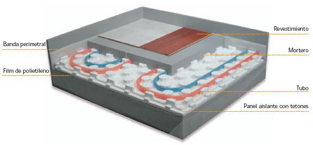Energia solar ingenieria energetica proyectos energeticos for Suelo radiante por agua